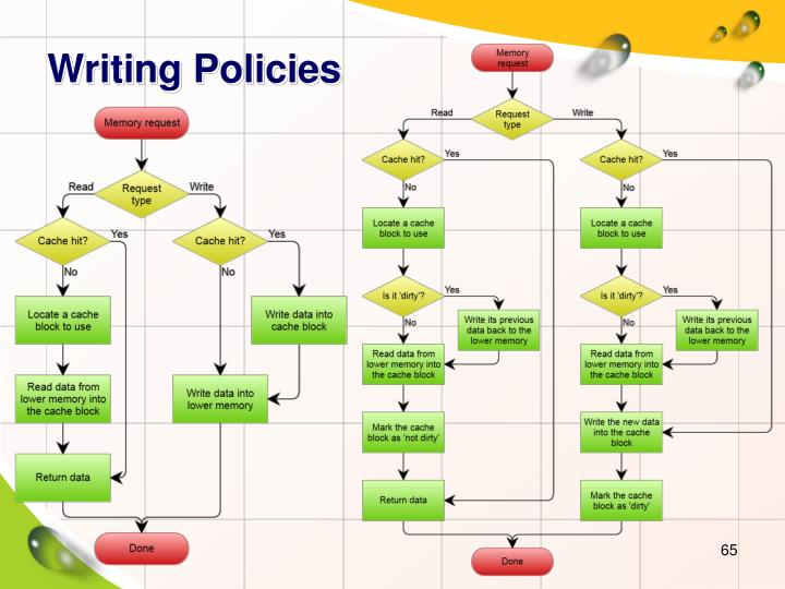 Writing Policies