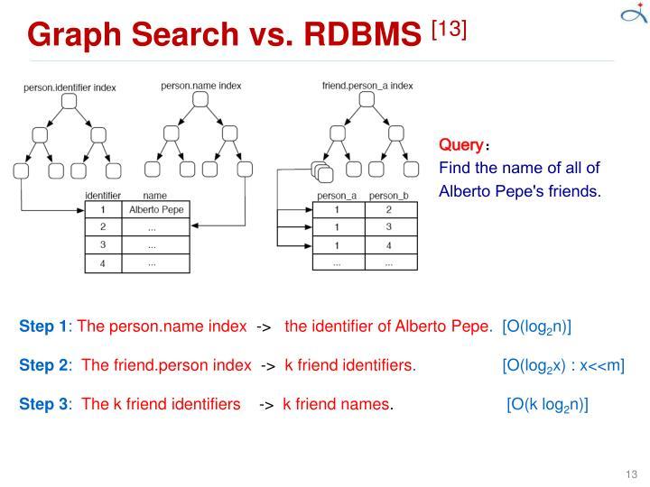 Graph Search vs. RDBMS