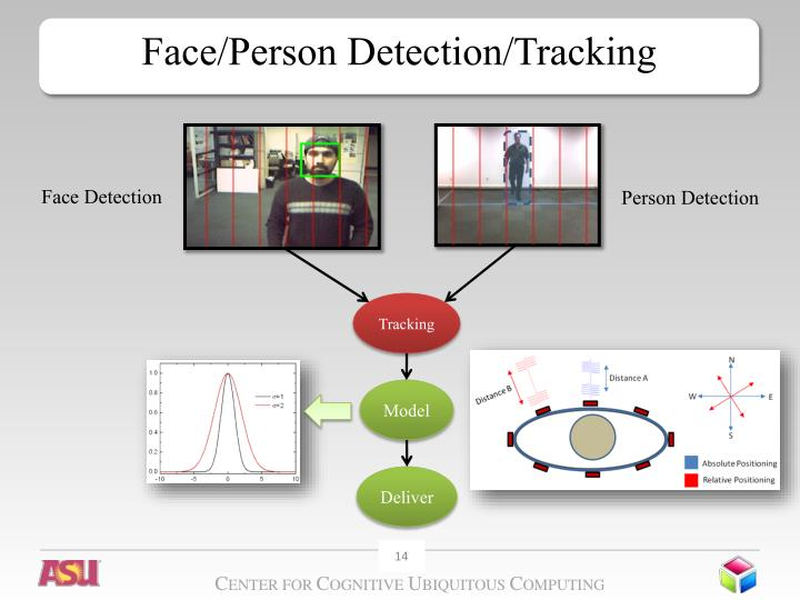 Face/Person Detection/Tracking