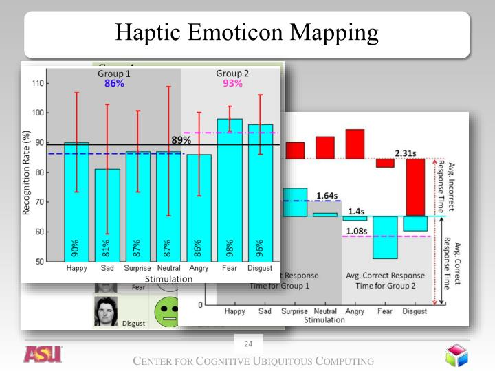Haptic Emoticon Mapping