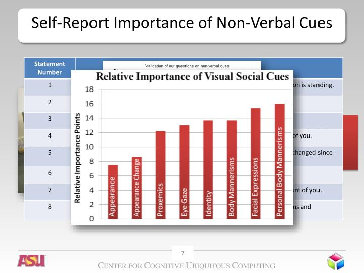 Self-Report Importance of Non-Verbal Cues