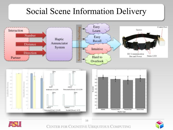 Social Scene Information Delivery