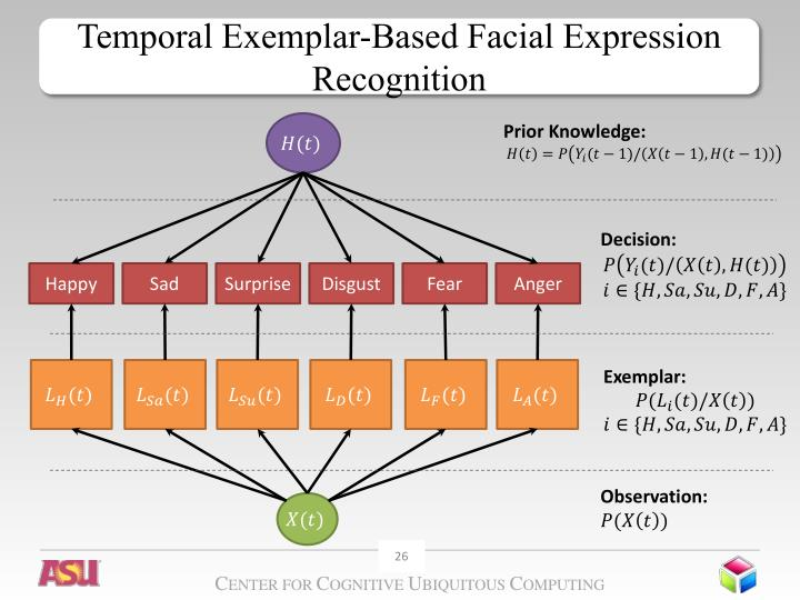 Temporal Exemplar-Based Facial Expression Recognition