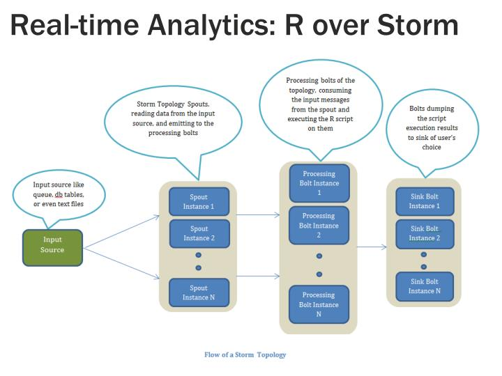 Real-time Analytics: R over Storm