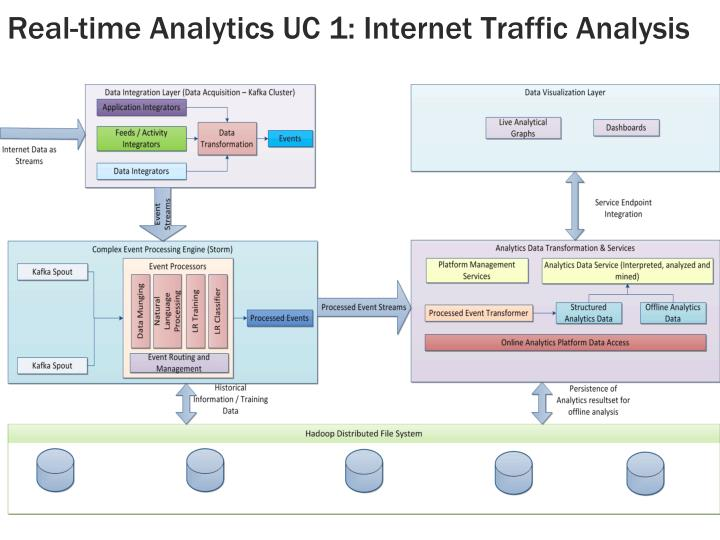 Real-time Analytics UC 1: Internet Traffic Analysis
