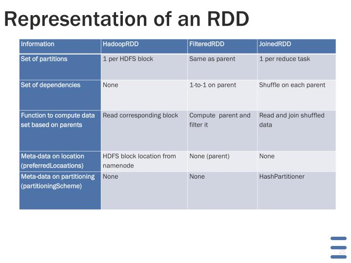 Representation of an RDD