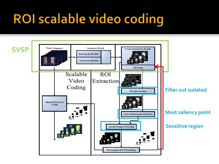 ROI scalable video coding