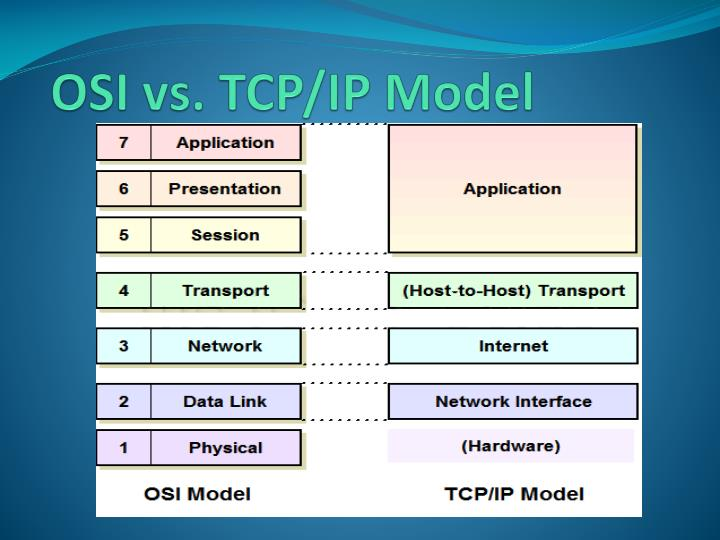 OSI vs. TCP/IP Model