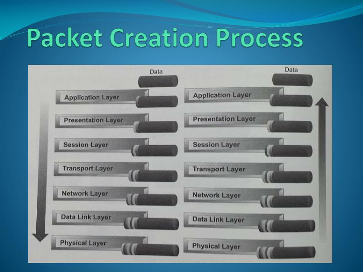 Packet Creation Process