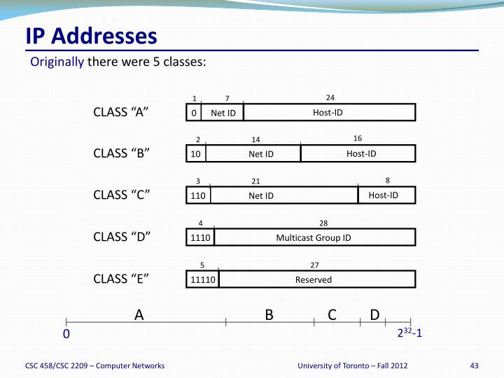 IP Addresses