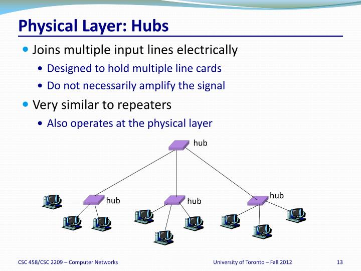 Physical Layer: Hubs