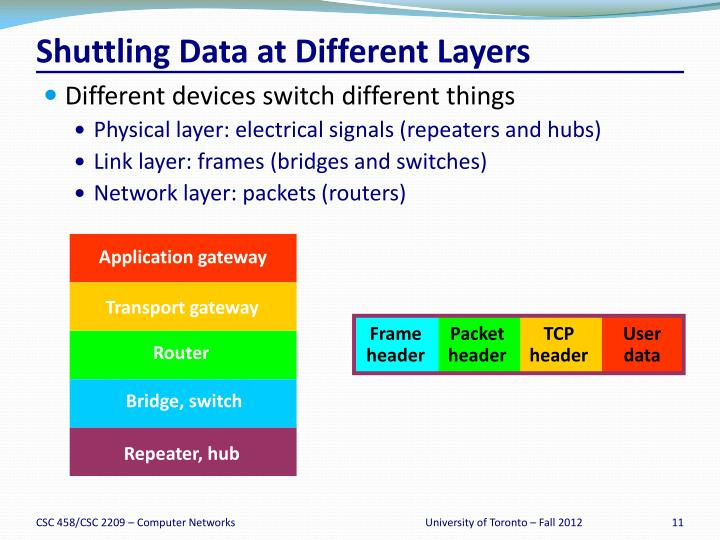 Shuttling Data at Different Layers