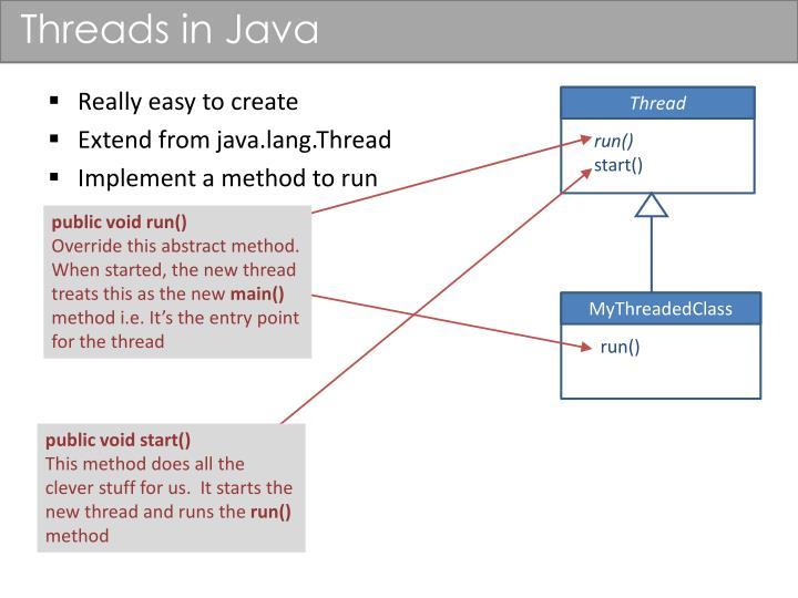 Threads in Java