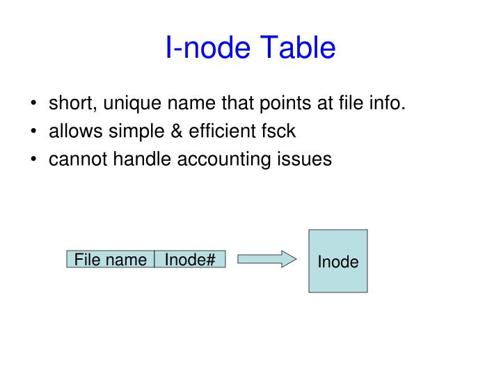 I-node Table