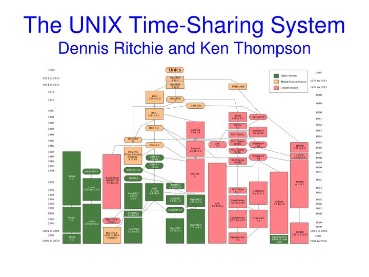 The unix time sharing system dennis ritchie and ken thompson1