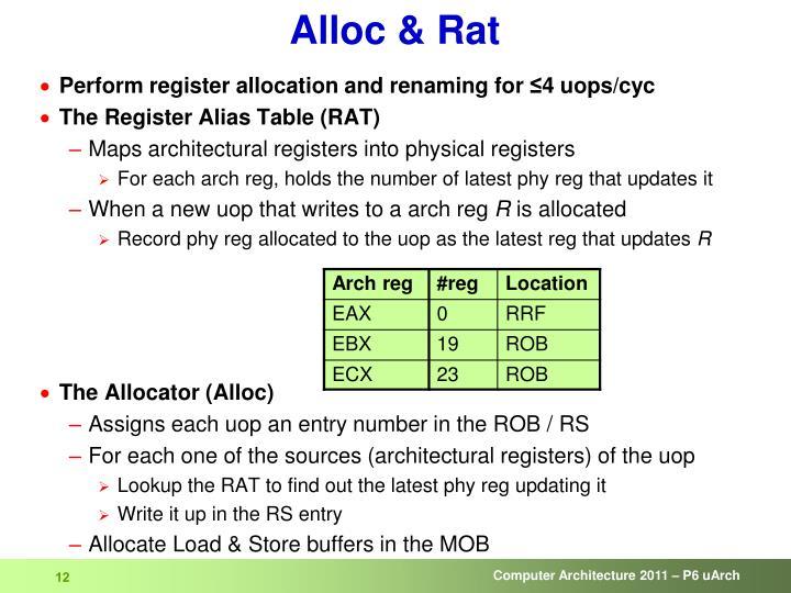 Alloc & Rat