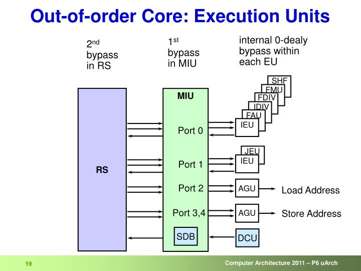 Out-of-order Core: Execution Units