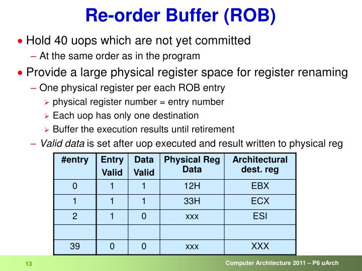 Re-order Buffer (ROB)