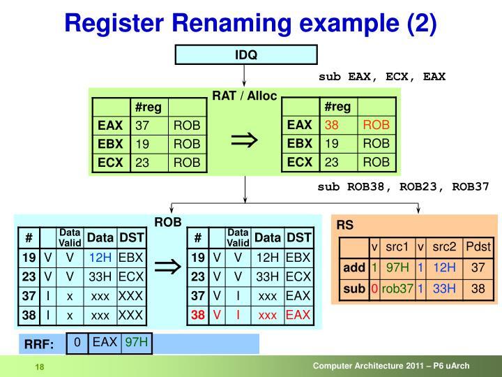 Register Renaming example (2)