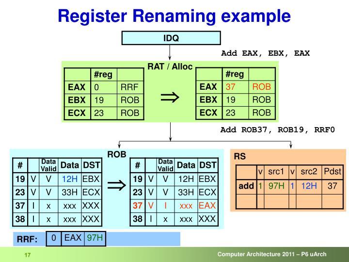 Register Renaming example