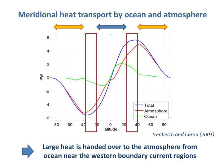 Meridional heat transport by ocean and atmosphere