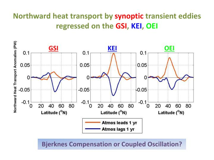 Northward heat transport by