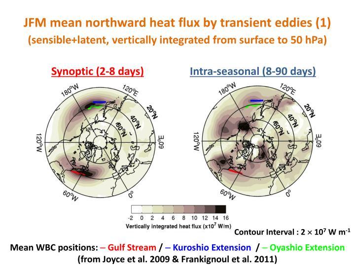 JFM mean northward heat flux by transient eddies (1)