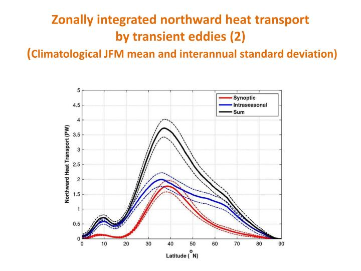 Zonally integrated northward heat transport