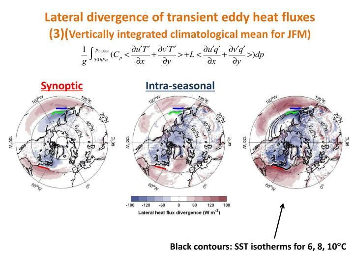 Lateral divergence of transient eddy heat fluxes (3)(