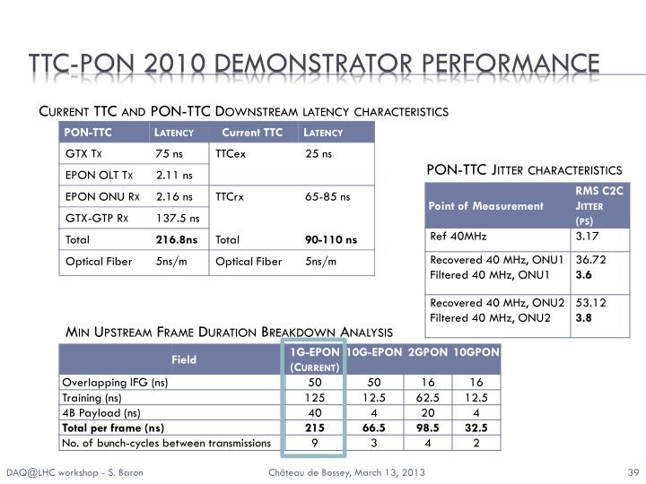 TTC-PON 2010 Demonstrator Performance
