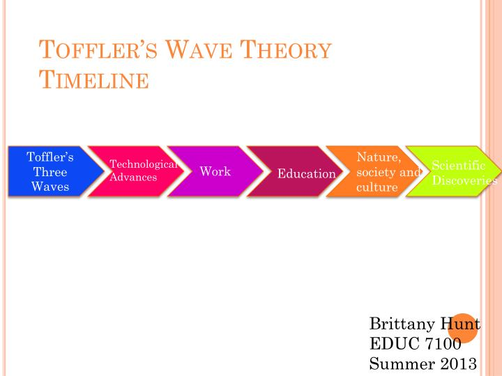 Toffler's Wave Theory Timeline