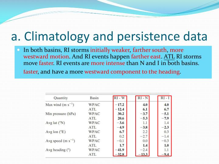 a. Climatology and persistence data