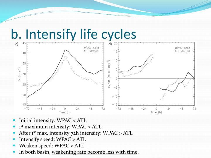 b. Intensify life cycles