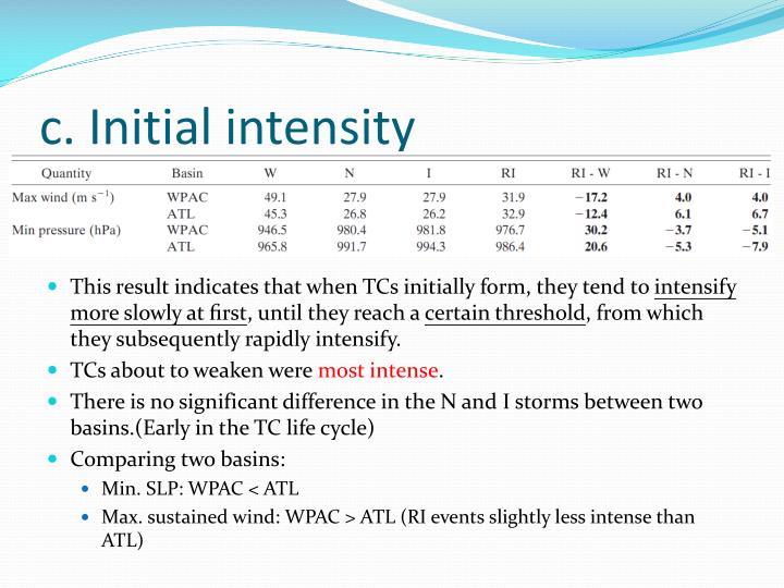 c. Initial intensity