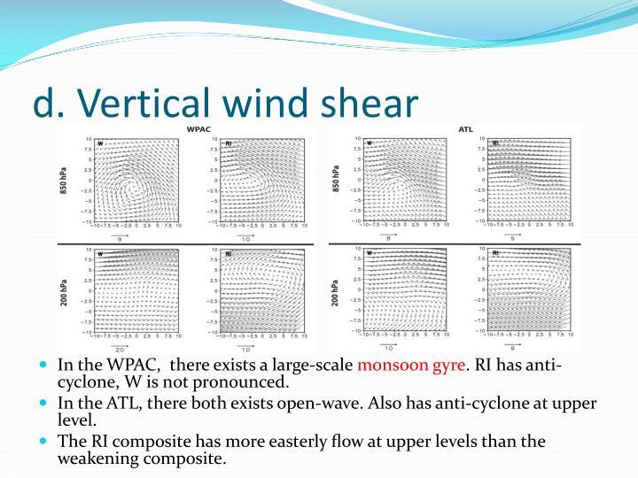 d. Vertical wind shear