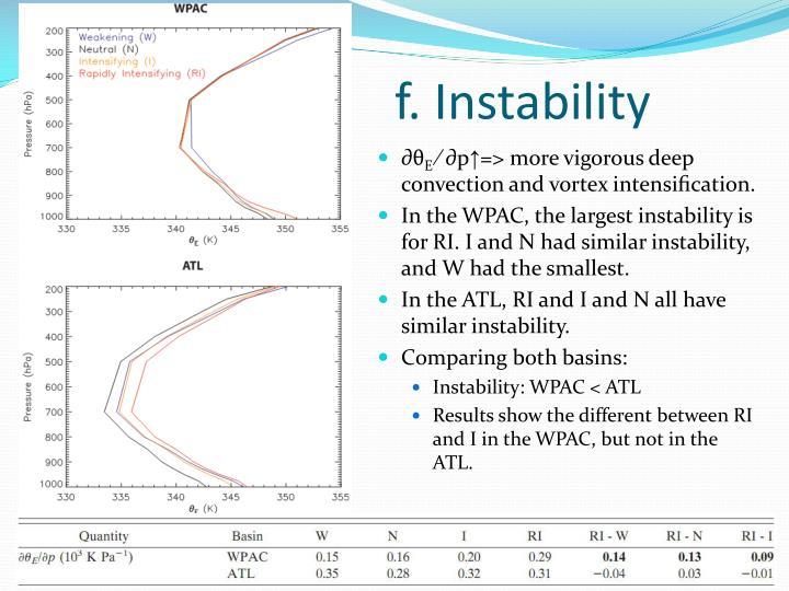 f. Instability