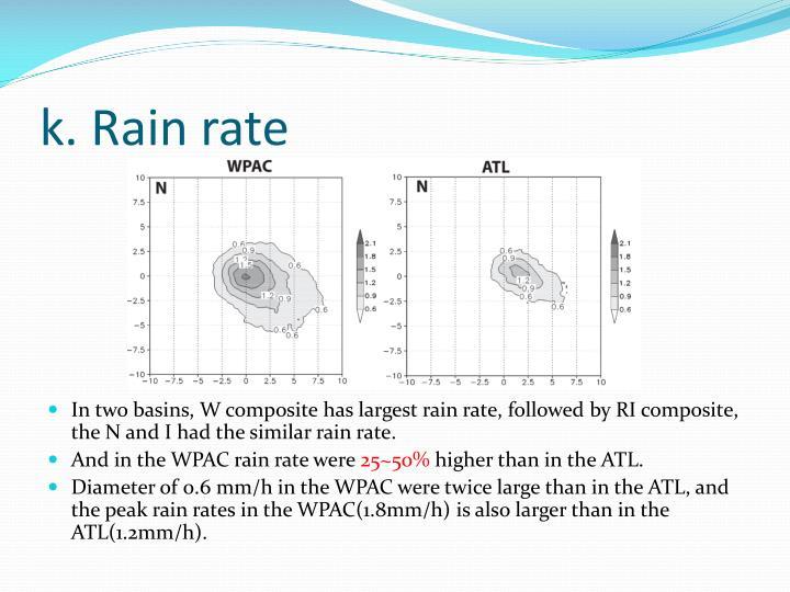 k. Rain rate
