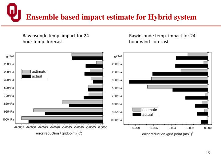 Ensemble based impact estimate for Hybrid system