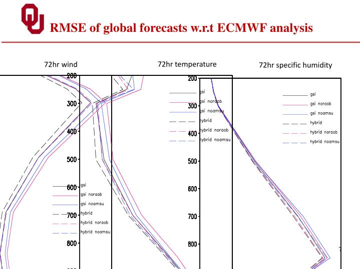 RMSE of global forecasts w.r.t ECMWF analysis