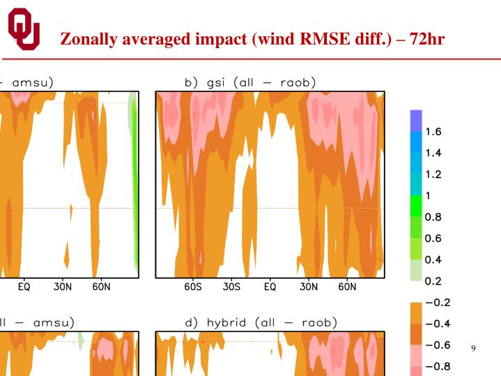 Zonally averaged impact (wind RMSE diff