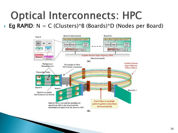 Optical Interconnects: HPC
