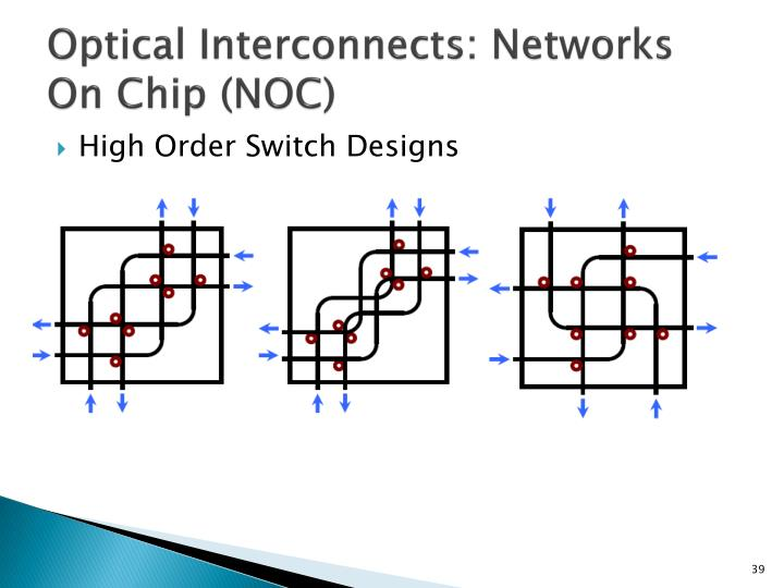 Optical Interconnects: Networks On Chip (NOC)