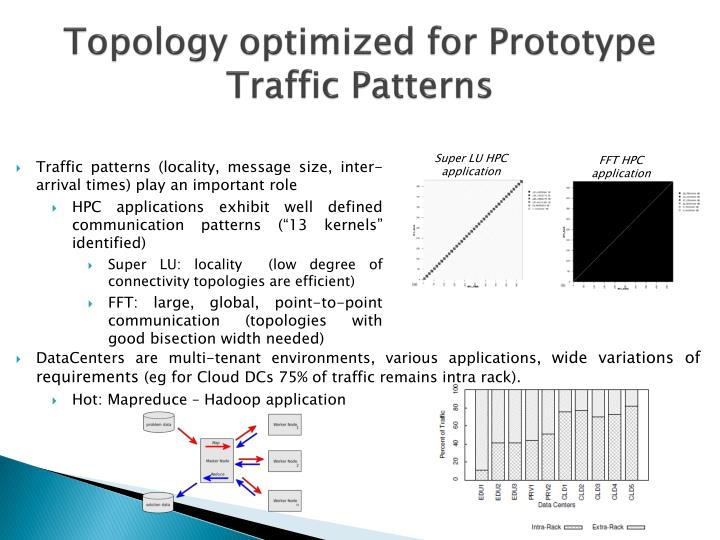 Topology optimized for Prototype Traffic Patterns