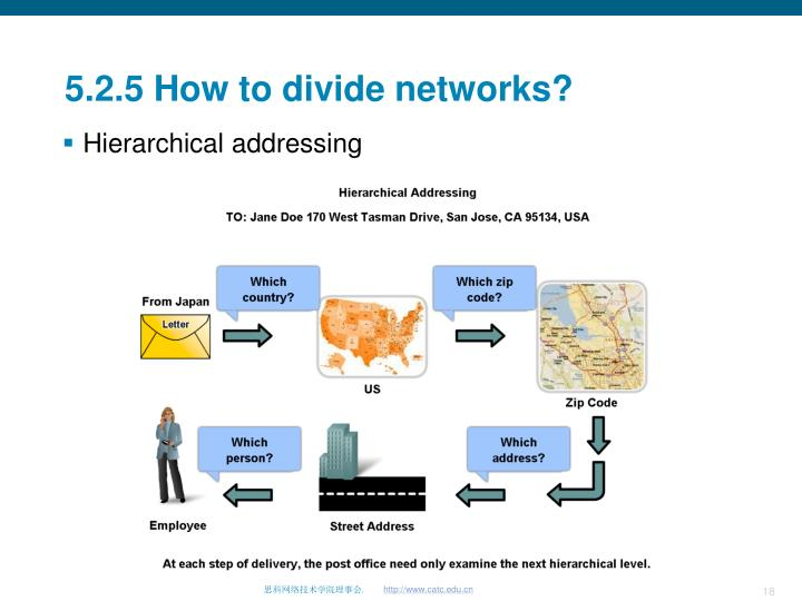 5.2.5 How to divide networks?