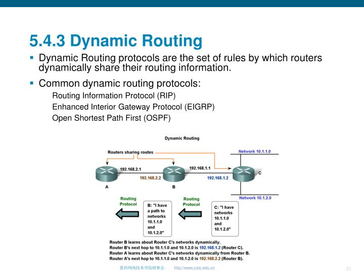 5.4.3 Dynamic Routing