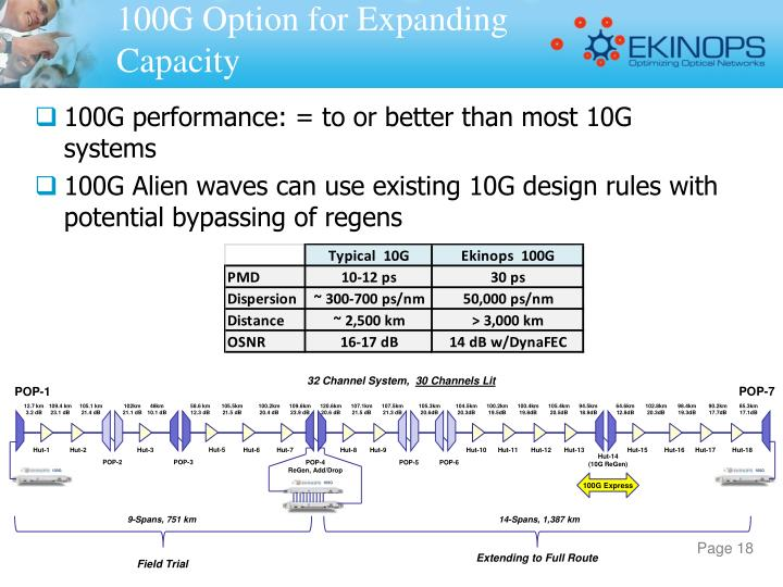 100G Option for Expanding Capacity