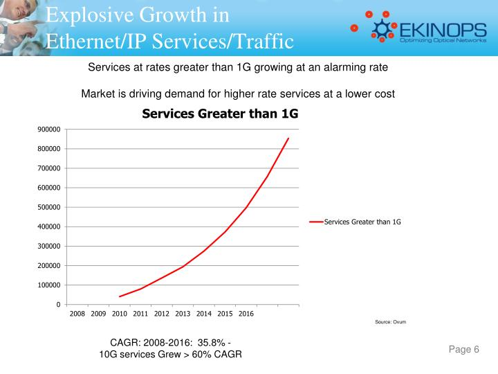 Explosive Growth in Ethernet/IP Services/Traffic