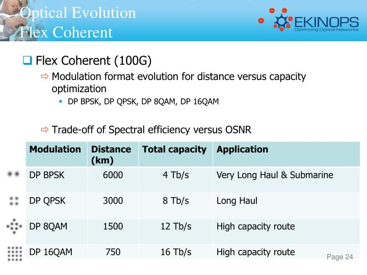 Optical Evolution