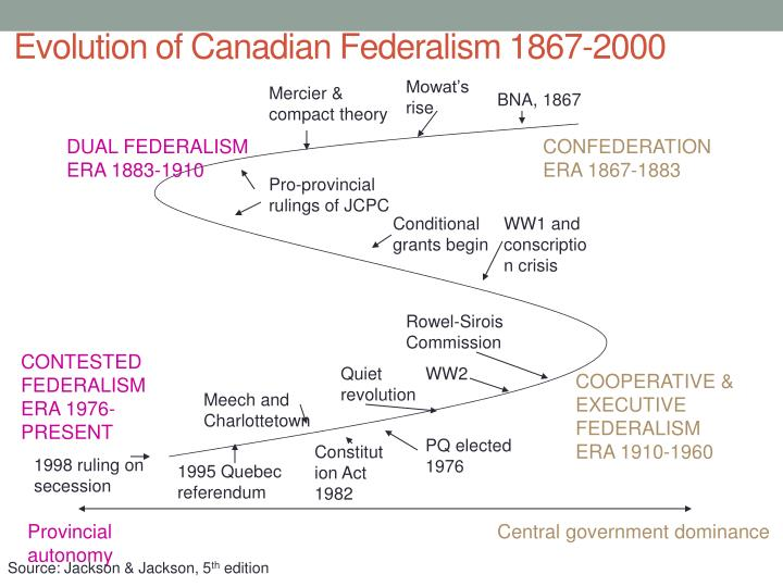 Evolution of Canadian Federalism 1867-2000