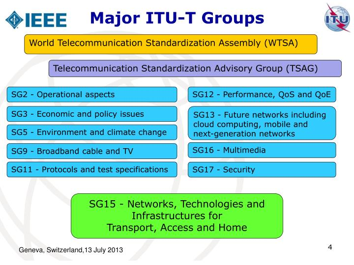 Major ITU-T Groups